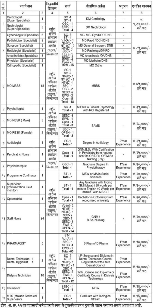 NHM Thane 102 Posts Recruitment 2020