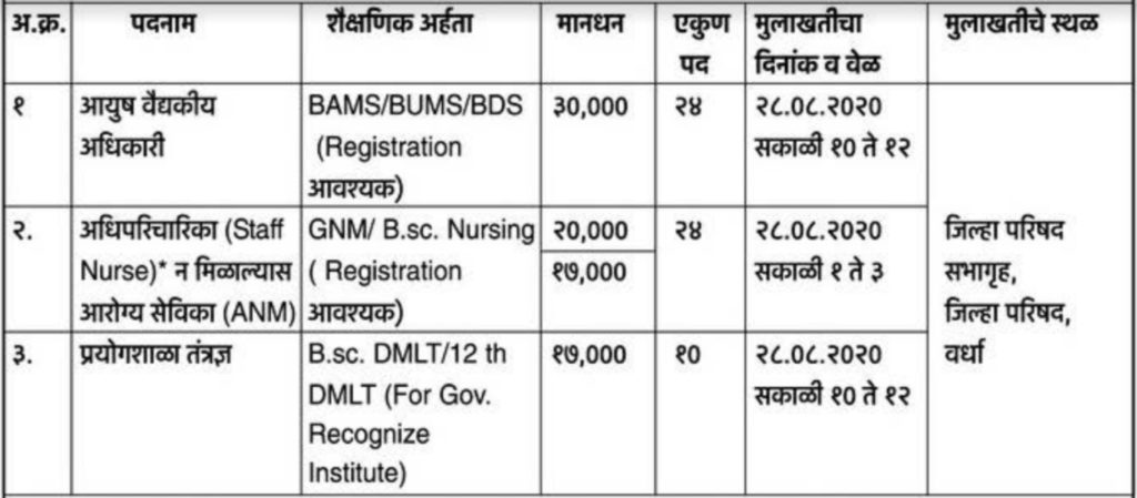 ZP Wardha Recruitment 2020 for 58 Posts.